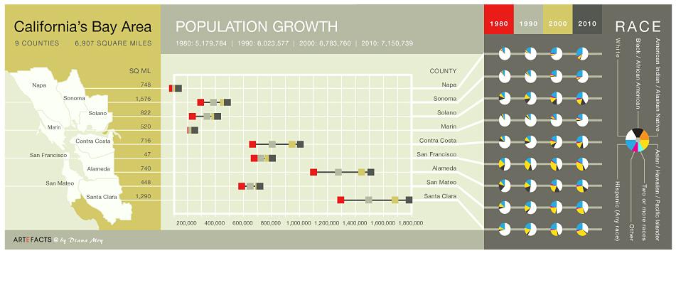 Bay Area Census Data 1