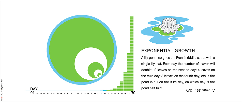 Exponential Growth -- Lily pond